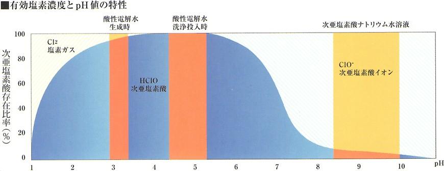 株式会社 アミューズ24 酸性電解水なら低い塩素濃度でも大丈夫!